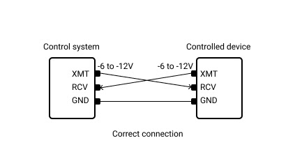 Correct connection